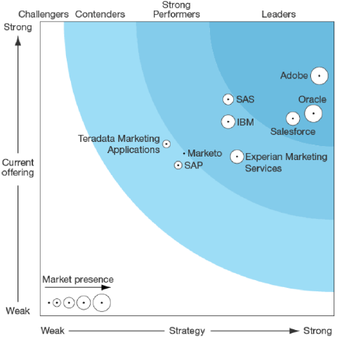 Forrester Wave™: Enterprise Marketing Software Suites, Q2 2016