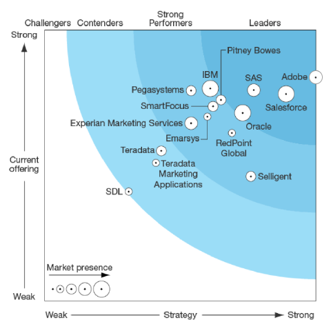 Forrester Wave™: Cross-channel Campaign Management, Q2 2016