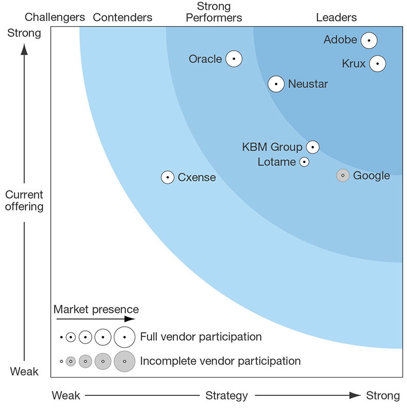 Adobe named leader in Forrester Wave: Data Management Platforms (DMP)