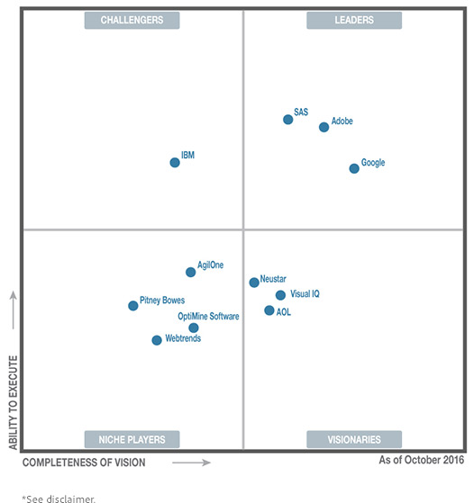 Gartner Magic Quadrant for Digital Marketing Analytics 2016