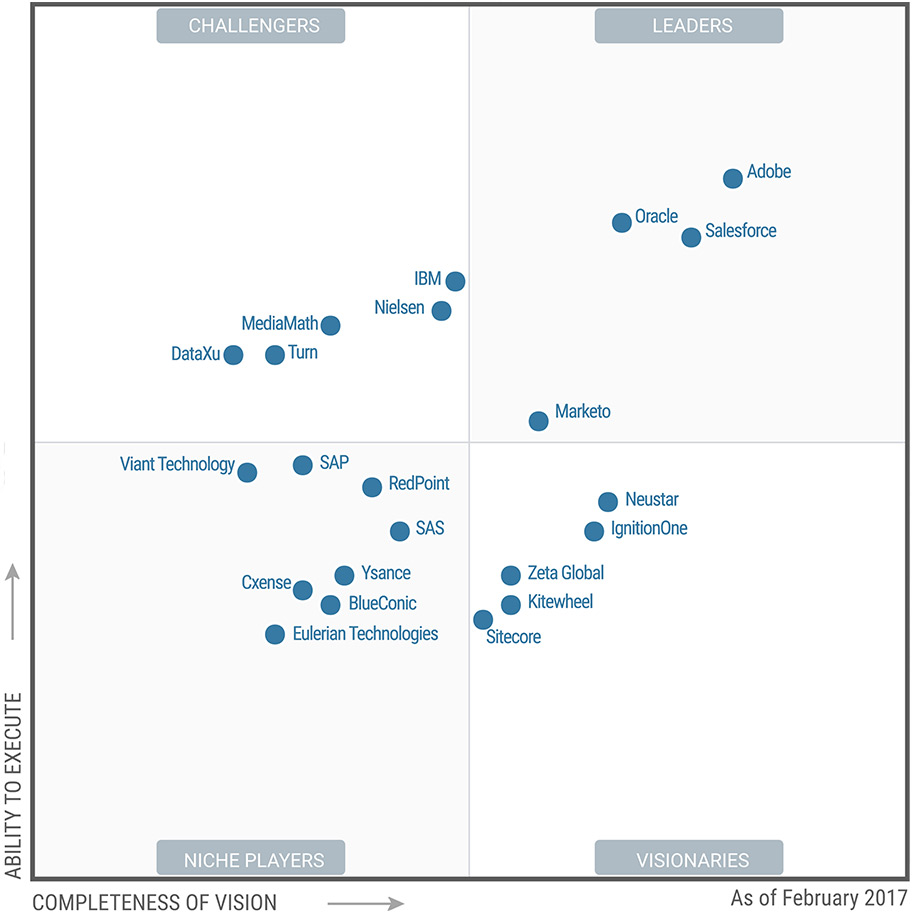 Gartner 2017 Magic Quadrant chart