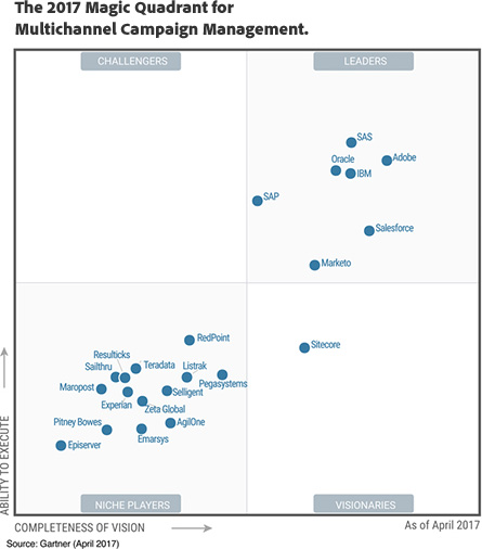 The Forrester Wave™: Digital Intelligence Platforms, Q2 2017 chart